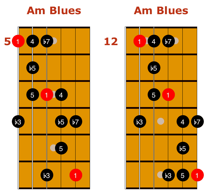 Blue Scale For Guitar