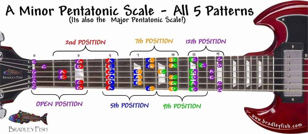 Guitar Chords: How To Solo Over Chords With The Minor Pentatonic Scale